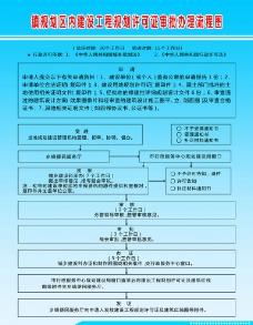 镇规划区内建设工程规划许可证审批办理流程图图片
