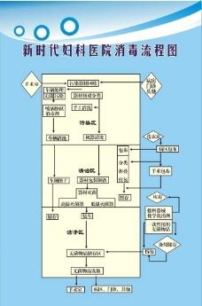 消毒流程图图片