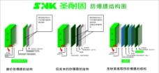 圣耐固 防爆膜结构图图片